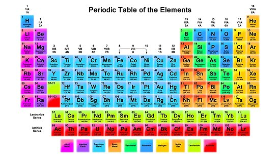 Vibrant hd periodic table with 118 elements posters by sciencenotes vibrant hd periodic table with 118 elements by sciencenotes urtaz Choice Image