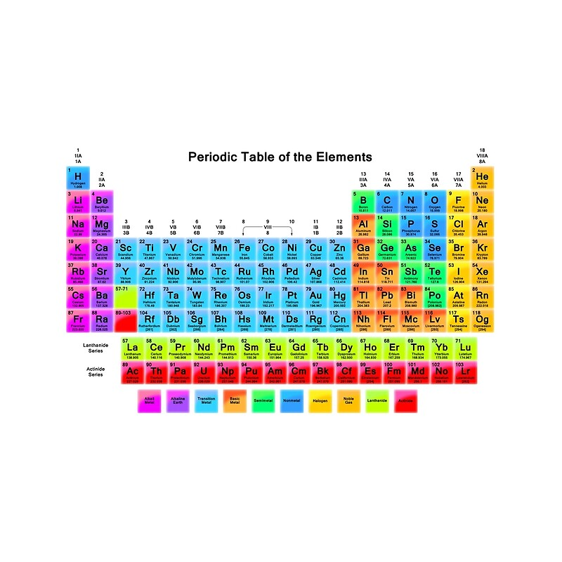 Vibrant hd periodic table with 118 elements throw pillows by vibrant hd periodic table with 118 elements urtaz Images