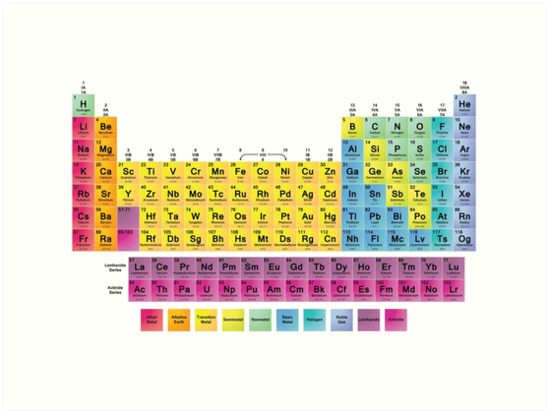Periodic Table Of The 118 Elements By Sciencenotes