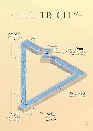 ELECTRICITY - A visual cheat sheet by Pierluigi Scotolati