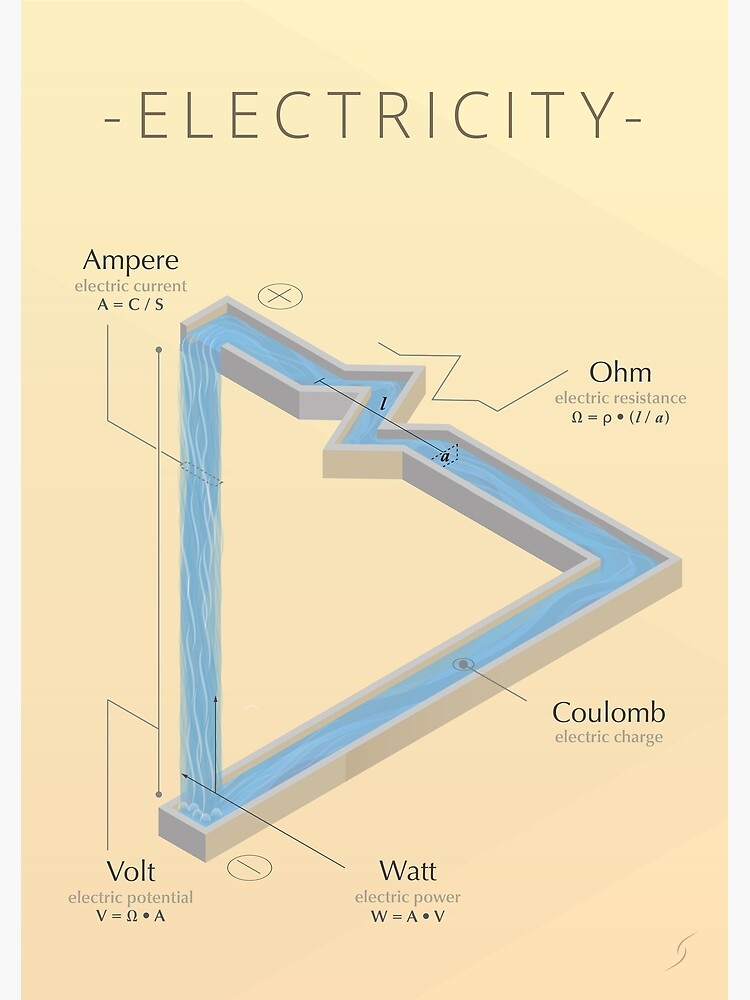 ELECTRICITY - A visual cheat sheet by essep
