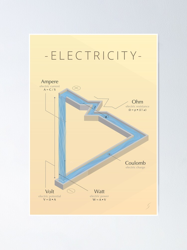 Alternate view of ELECTRICITY - A visual cheat sheet Poster