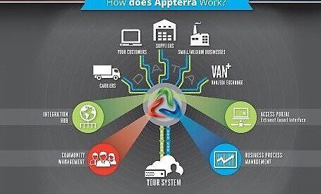 ERP Integration by appterra