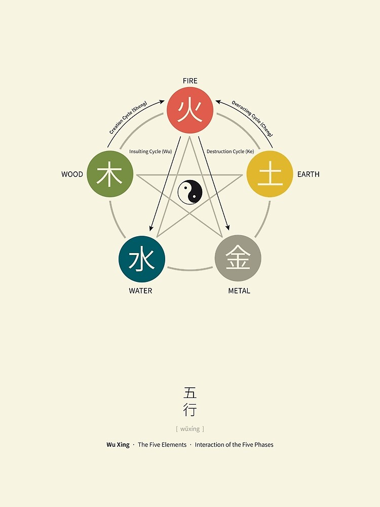 Five Elements / Phases Poster (Wu Xing) by Thoth-Adan