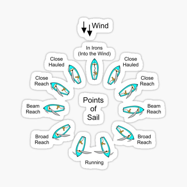 Points of Sail Sticker