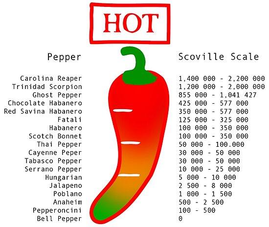 Scoville scale chilli posters by jovan djordjevic redbubble