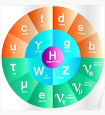 Das Standardmodell der Teilchenphysik Poster