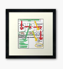 Flow Chart Framed Print