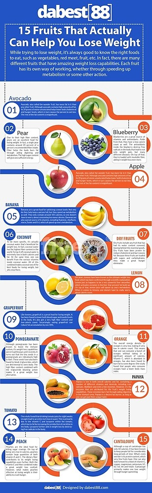 15 Fruits That Actually Can Help You Lose Weight by rightfoodstoeat