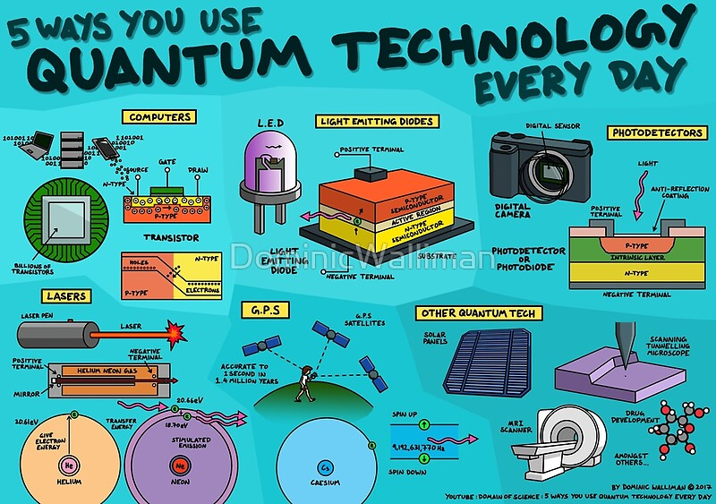 Quot 5 Ways You Use Quantum Technology Every Day Quot Posters By