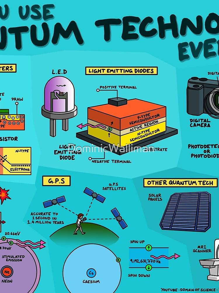 5 Wege, wie Sie jeden Tag mit Quantentechnologie arbeiten von DominicWalliman