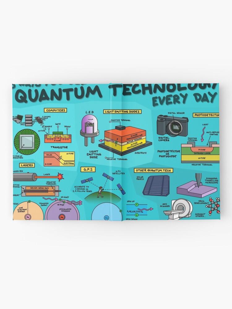 Alternative Ansicht von 5 Wege, wie Sie jeden Tag mit Quantentechnologie arbeiten Notizbuch