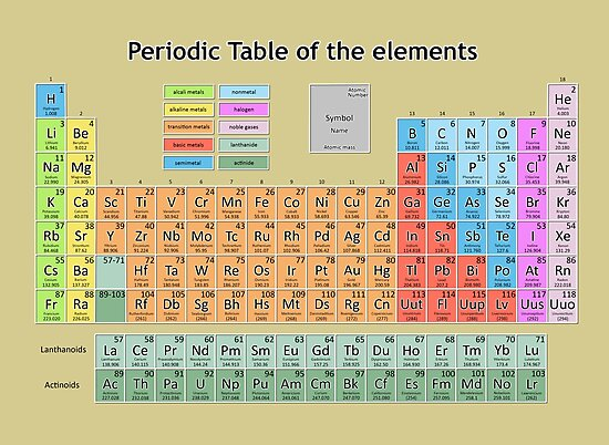 periodic table of the elements 3 by BekimART