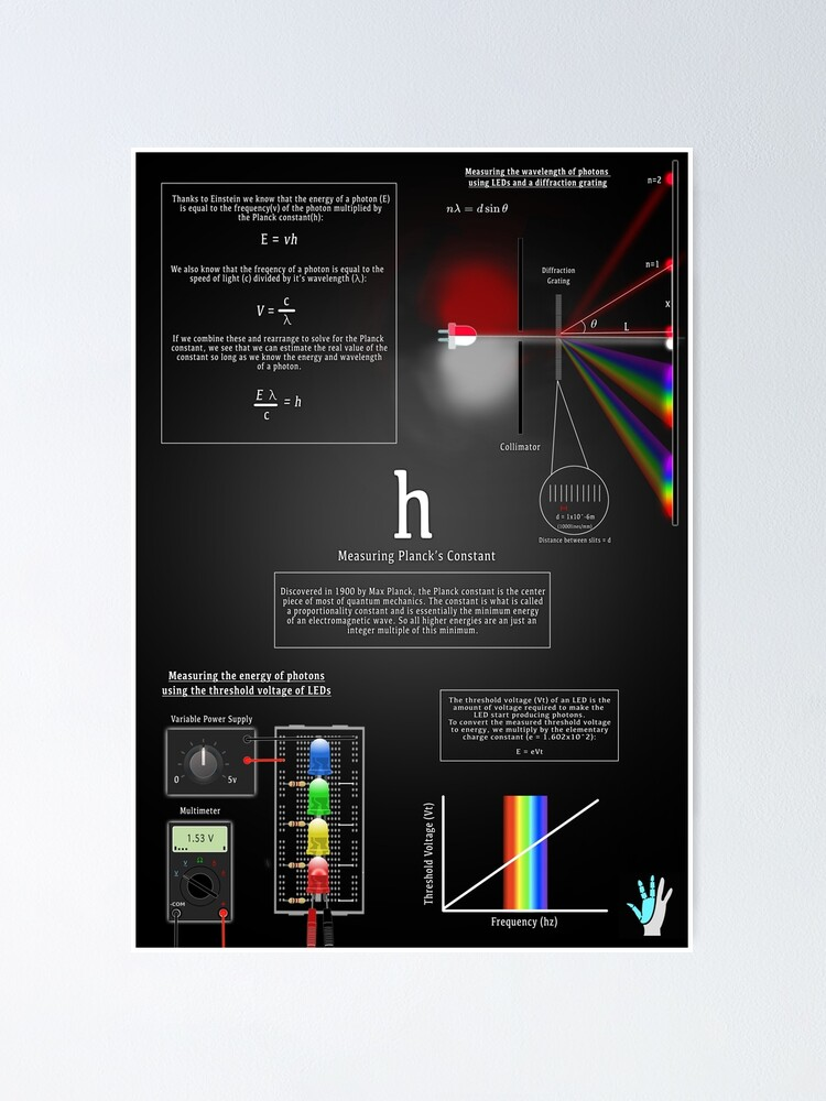 Alternate view of Measuring Planck's Constant Poster