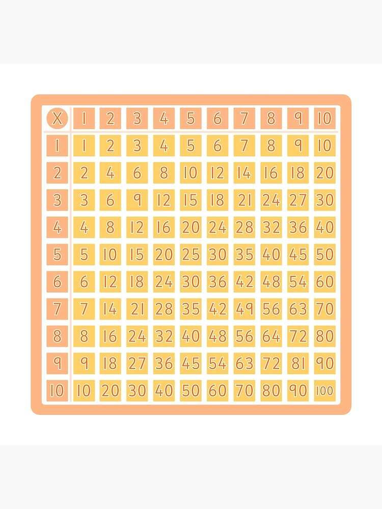 Multiplication Square for Your Classroom by teacherled