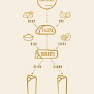 Tortilla Flow Chart by Stephen Wildish