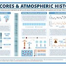 Ice Core Chemistry & Atmospheric History by Compound Interest