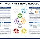 The Chemistry of Fireworks Pollution by Compound Interest