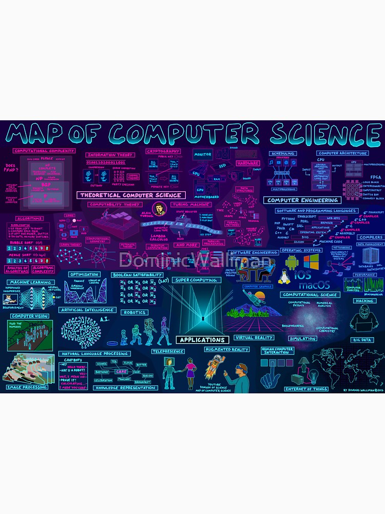 Map of Computer Science by DominicWalliman