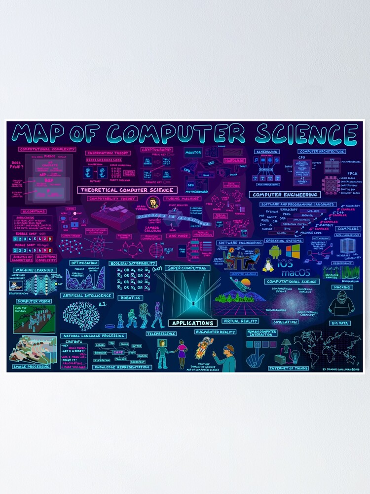Alternate view of Map of Computer Science Poster