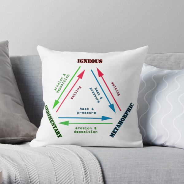 The Rock Cycle Geology Throw Pillow