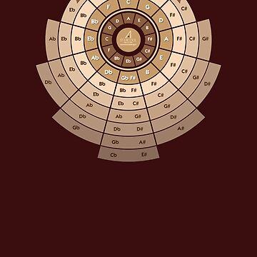 The Circle of Fifths by giancio