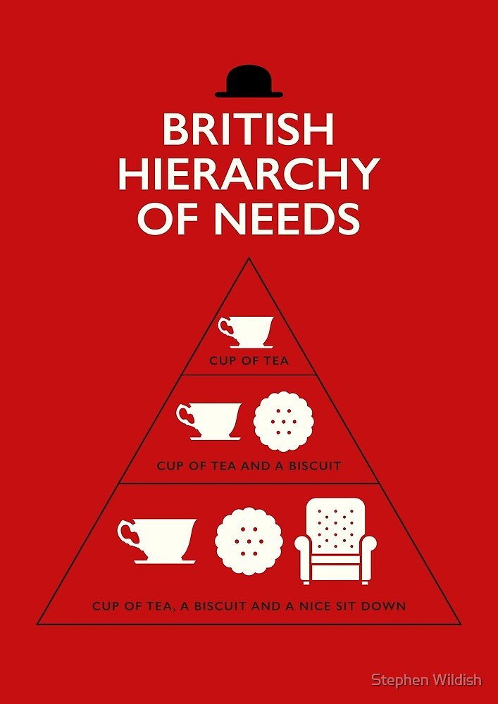 British Hierarchy of needs by Stephen Wildish