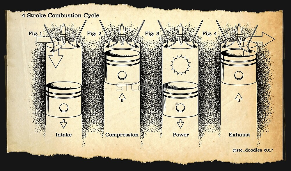4 Stroke Combustion Cycle by STCdoodles