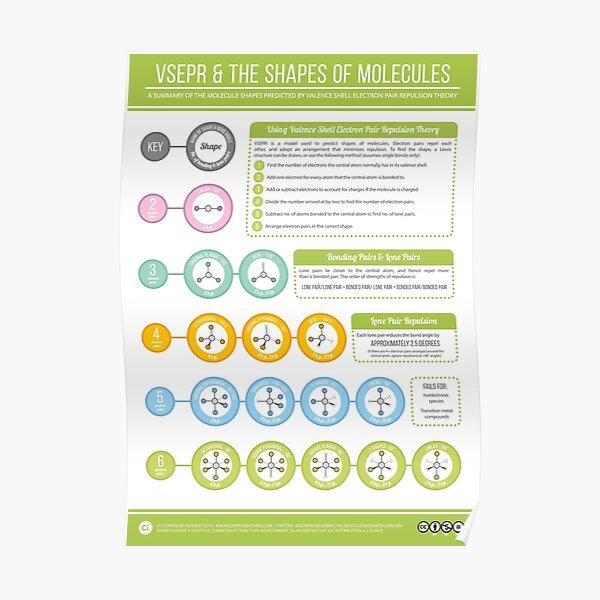 VSEPR & the Shapes of Molecules Poster