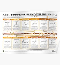 Guide to Inhalational Anaesthetics Poster
