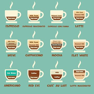 Coffee Shop Menu with Ingredients and Measurements by MagneticMama