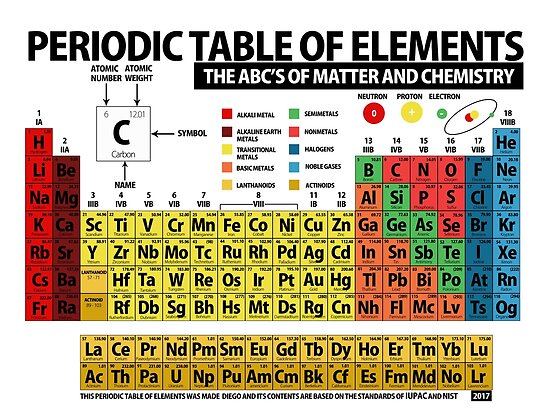 Periodic table of elements posters by objetdart redbubble periodic table of elements by objetdart urtaz Images