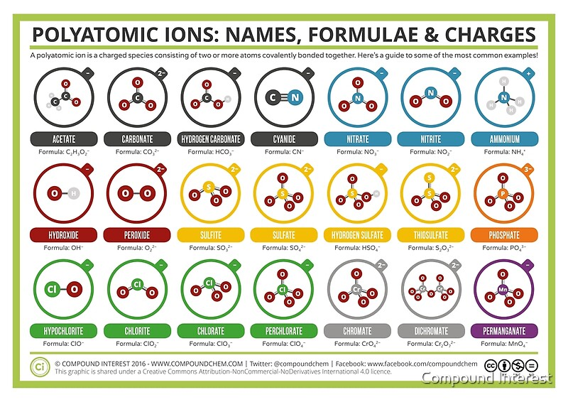 A Guide To Common Polyatomic Ions  Colour Version Posters By