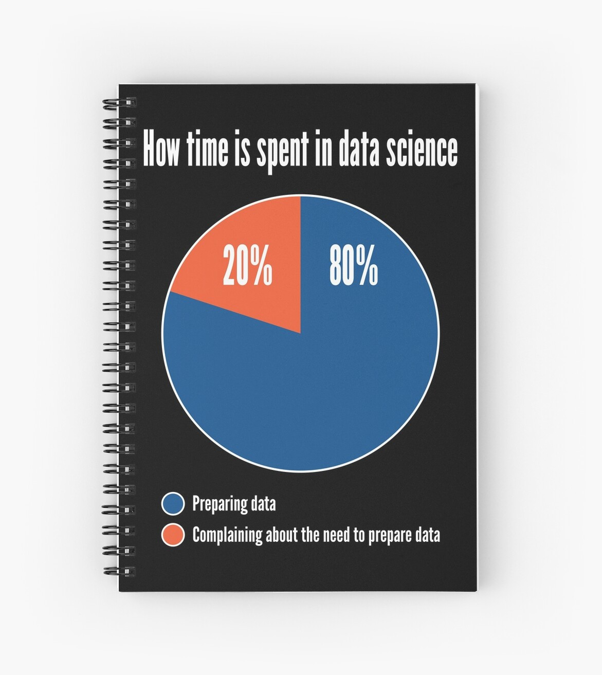 How Time Is Spent In Data Science Funny Pie Chart Design Spiral