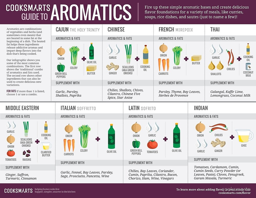 Cook Smarts' Guide to Adding Flavor with Aromatics by cooksmarts