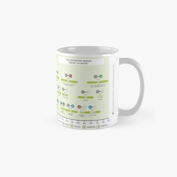 Infrared Spectroscopy Absorptions Classic Mug