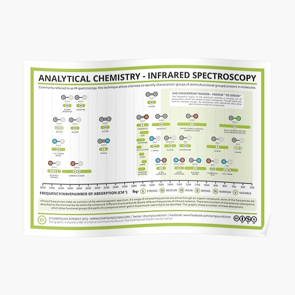 Infrared Spectroscopy Absorptions Poster