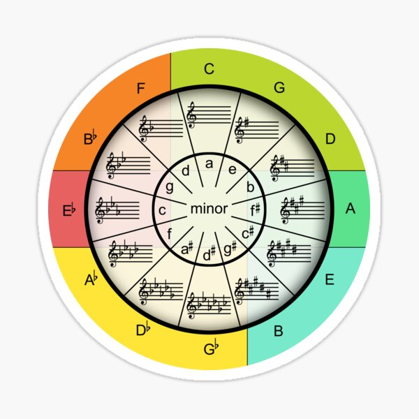 Circle of Fifths for Colorful Music Sticker