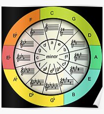 Quintenzirkel für farbenfrohe Musik Poster