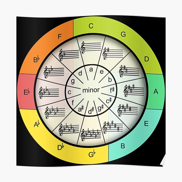 Circle of Fifths for Colorful Music Poster