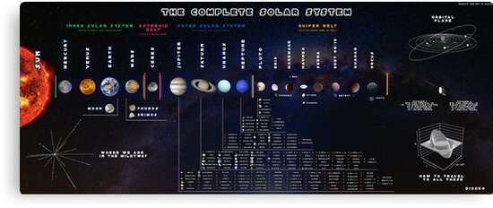 The Complete Solar System by dionisisg