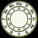 Chemical Elements Clock – Green by Compound Interest