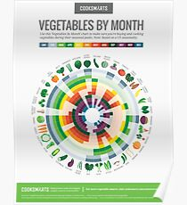 Cook Smarts' Vegetables by Month Chart Poster