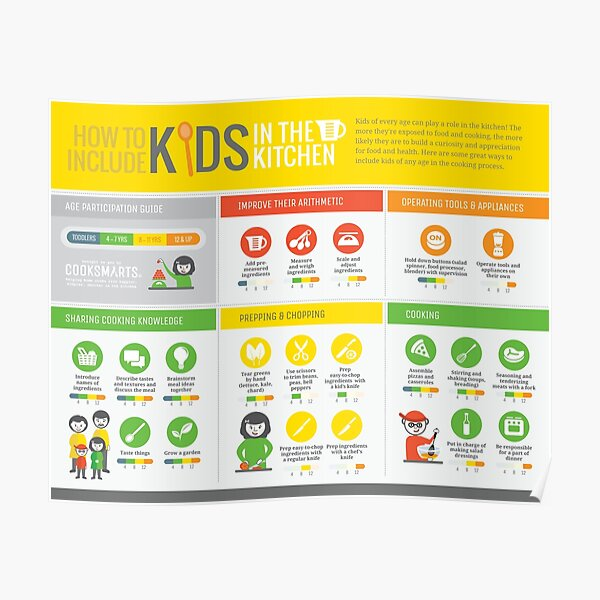 Cook Smarts' How to Involve Kids in the Kitchen Infographic Poster