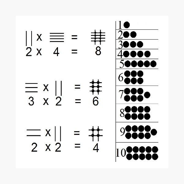 The visualized explanation of the operation of multiplying two numbers Photographic Print