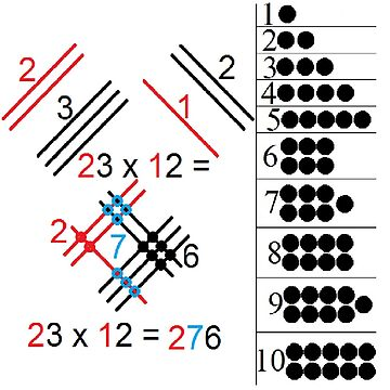 The visualized explanation of the operation of multiplying two two-digit numbers by znamenski