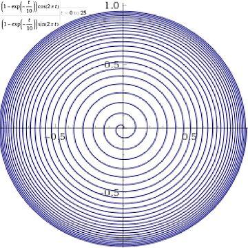 Plot x=(1-exp(-t/10))*cos(2*pi*t), y=(1-exp(-t/10))*sin(2*pi*t), for t=0 to 25 by znamenski