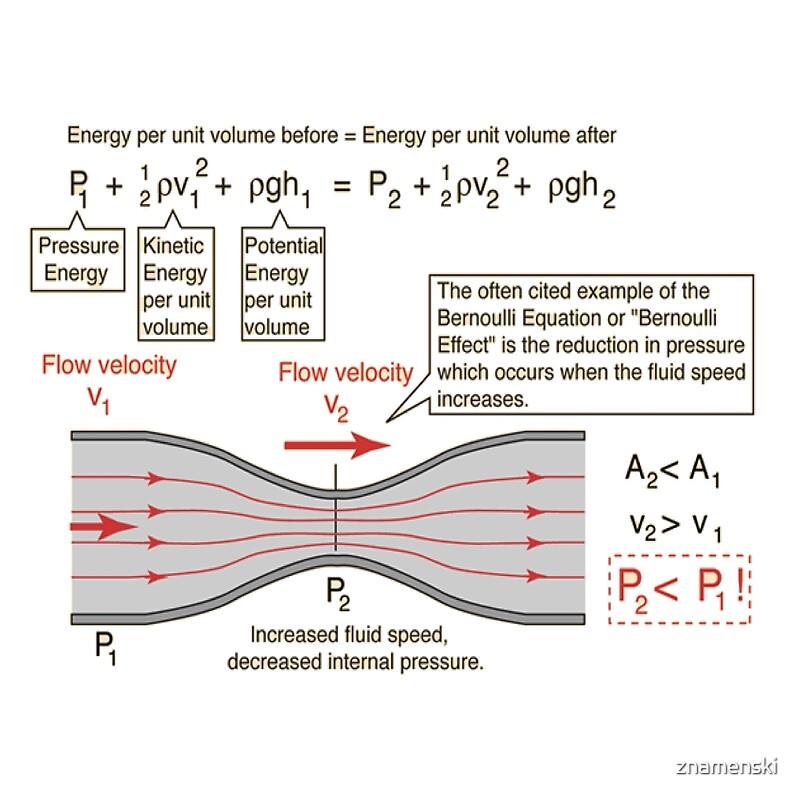 "Air Flow Force Equation: ""Bernoulli Equation"" Photographic Prints By Znamenski"