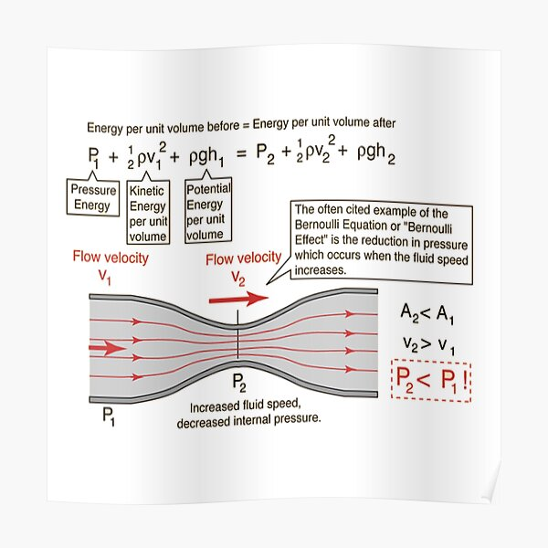#BernoulliEquation #Physics #Hydrodynamics #statement conservation energy principle flowing qualitative Poster