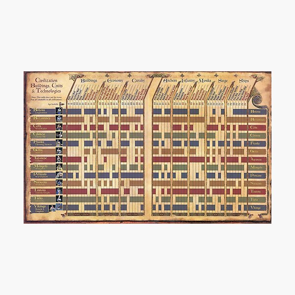 Age of Empires 2 - Civilization Tech Tree Photographic Print